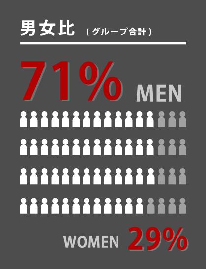 男女比(グループ合計) MEN 71% WOMEN 29%