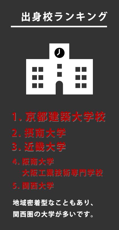 出身校ランキング 1. 京都建築大学校 2. 摂南大学 3. 近畿大学 4. 阪南大学 大阪工業技術専門学校 5. 関西大学 地域密着型なこともあり、関西圏の大学が多いです。