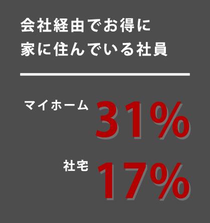 会社経由でお得に家に住んでいる社員 マイホーム 31% 社宅 17%