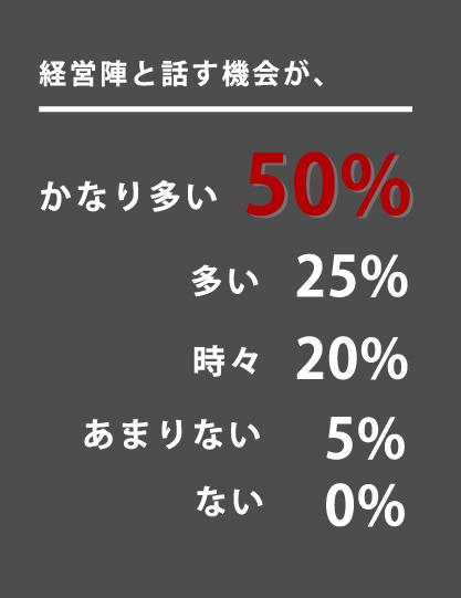 経営陣と話す機会が、 かなり多い 50% 多い 25% 時々 20% あまりない 5% ない 0%